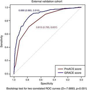 Comparison of ProACS and GRACE risk scores in the external validation cohort. ROC: receiver operating characteristic.