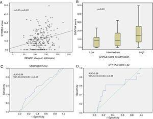 Role of the GRACE score in predicting angiographic data during non-ST-elevation acute coronary syndrome. (A) Small correlation between GRACE score and SYNTAX score (r=0.23&#59; p<0.001)&#59; (B) comparison of SYNTAX score values between tertiles of the GRACE score, with statistically significant association (p<0.001)&#59; (C) area under the curve of the GRACE score for detecting obstructive coronary artery disease, indicating diagnostic accuracy&#59; (D) area under the curve of the GRACE score for detecting severe coronary artery disease (SYNTAX score >32), showing no diagnostic accuracy. AUC: area under the curve&#59; CAD: coronary artery disease&#59; CI: confidence interval.