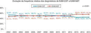 Evolução da frequência relativa dos diagnósticos de EAM‐CST e EAM‐NST: p<0,001.