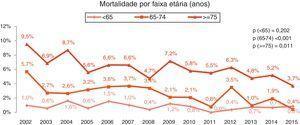 Mortalidade por faixa etária (anos): p (<65)=0,202&#59; p (65‐74)<0,001&#59; p (>=75)=0,011.