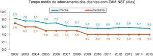 Tempo médio de internamento dos doentes com EAM‐NST (dias).