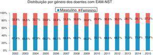 Distribuição por género dos doentes com EAM‐NST.