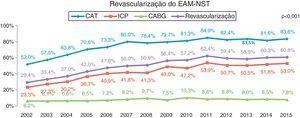 Revascularização do EAM‐NST: p<0,001.