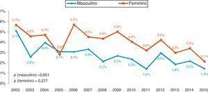 Mortalidade por género: p (masculino)<0,001&#59; p (feminino)=0,277.