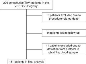 Study population. TAVI: transcatheter aortic valve implantation.