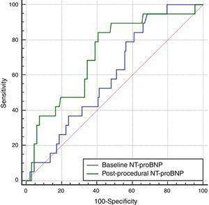 Area under the receiver operating characteristic curve for baseline and post-procedural NT-proBNP (0.60 and 0.72, respectively). NT-proBNP: N-terminal pro-brain natriuretic peptide.