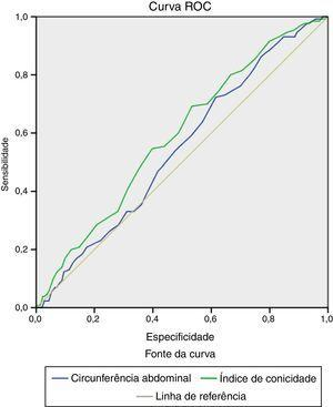 Área sob a curva ROC entre circunferência abdominal, índice de conicidade e doença arterial coronariana.