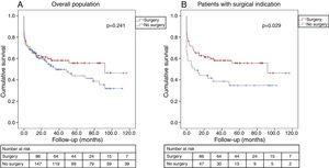 Kaplan-Meier estimate of all-cause mortality. (A) In the overall cohort, the probability of all-cause mortality did not differ significantly between patients who underwent surgery and those treated with medical therapy only; (B) in patients with surgical indication, surgical treatment led to better long-term survival.