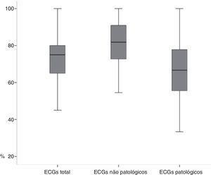 Variabilidade na taxa de ECG corretamente interpretados.