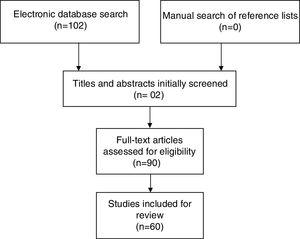 Flow diagram of search strategy and study selection.