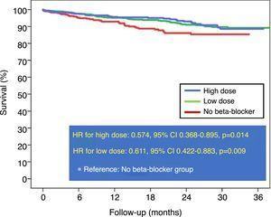 Kaplan-Meier survival curves before propensity score matching comparing high-dose and low-dose beta-blockers with no beta-blocker therapy. CI: confidence interval&#59; HR: hazard ratio.