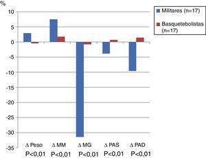 Diferenças em percentagem na variação dos dados antropométricos entre os grupos estudados.