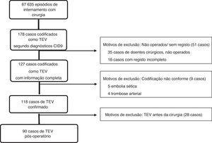Identificação de casos de tromboembolismo venoso (<span class=