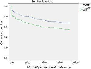 Survival curves grouped by presence or absence of worsening renal function (WRF) during hospitalization. Log rank p=0.001.