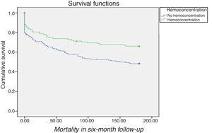 Survival curves grouped by presence or absence of hemoconcentration in patients with worsening renal function.