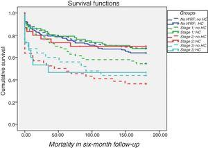 Survival curves grouped by presence or absence of hemoconcentration according to the Kidney Disease Improving Global Outcomes criteria. Log rank p=0.004. HR 1.6; 95% CI 1.10-2.34; p=0.02. HC: hemoconcentration; WRF: worsening renal function.