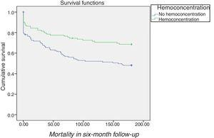 Survival curves grouped by presence or absence of hemoconcentration in Kidney Disease Improving Global Outcomes stage 1 and 2 worsening renal function. HR 1.76&#59; 95% CI 1.12-2.76&#59; p=0.01.