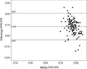 Concordância dos valores de iFR e FFR por análise de Bland‐Altman.