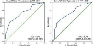 Curvas ROC de iFR considera como referência diferentes valores de FFR (≤ 0,80 e < 0,75).