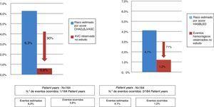 Comparação de eventos cardioembólicos e hemorrágicos esperado versus ocorridos na população.