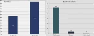 Follow-up data: symptoms at last assessment. At the last assessment most patients were symptomatic (left), and the majority had mild to moderate symptoms (right).