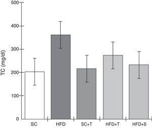 Blood levels of total cholesterol in the experimental groups fed a standard diet and a high-fat diet. HFD: high-fat diet&#59; HFD+T: high-fat diet + Tempol&#59; HFD+S: high-fat diet + simvastatin&#59; SC: standard chow&#59; SC+T: standard chow + Tempol&#59; TC: total cholesterol. Values are mean ± standard error of the mean&#59; α=0.05&#59; *p<0.05.