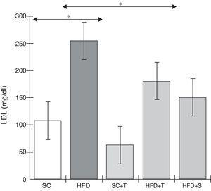 Blood levels of low-density lipoprotein in the experimental groups fed a standard diet and a high-fat diet. HFD: high-fat diet&#59; HFD+T: high-fat diet + Tempol&#59; HFD+S: high-fat diet + simvastatin&#59; LDL: low-density lipoprotein&#59; SC: standard chow&#59; SC+T: standard chow + Tempol. Values are mean ± standard error of the mean&#59; α=0.05&#59; *p<0.05.
