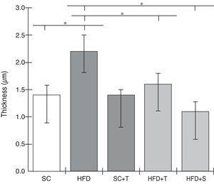 Mean left ventricular thickness in the study groups. HFD: high-fat diet&#59; HFD+T: high-fat diet + Tempol&#59; SC: standard chow&#59; SC+T: standard chow + Tempol&#59; HFD+S: high-fat diet + simvastatin. Values are mean ± standard deviation&#59; α=0.05&#59; *p<0.05.
