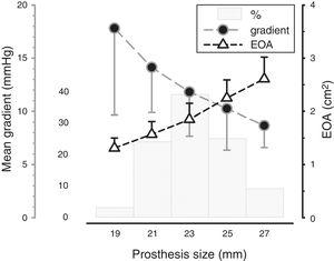 Mean gradient and effective orifice area according to prosthesis size. <span class=