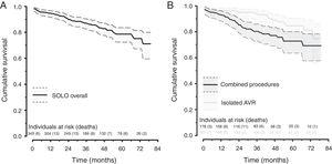 Six-year cumulative survival of all-cohort, isolated and combined procedures. AVR: aortic valve replacement.