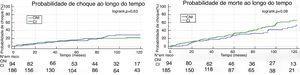 Curvas de Kaplan‐Meier para a probabilidade de choque apropriado (A) e de mortalidade total (B).