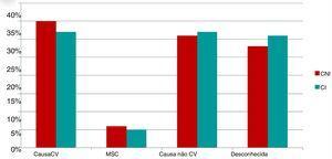 Incidência (em percentagem) das principais causas de morte em cada um dos dois grupos estudados. CI: cardiopatia isquémica. CNI: Cardiopatia não isquémica. CV: cardiovascular. MSC: morte súbita cardíaca.