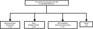 Arrhythmic events documented in the monitoring zone during follow-up.