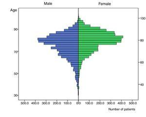 Distribution of patients according to age and gender.