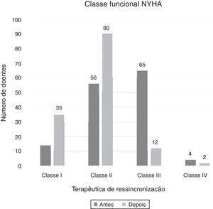 Evolução da classe funcional NYHA nos doentes submetidos a terapêutica de ressincronização. NYHA: New York Heart Association.