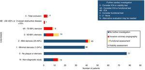 Distribution of patients according to CAD-RADS classification. ICA: invasive coronary angiography&#59; LM: left main.