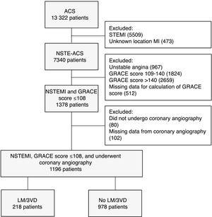 Flowchart of patient selection. ACS: acute coronary syndrome&#59; GRACE: Global Registry of Acute Coronary Events&#59; LM/3VD: left main and/or three-vessel disease&#59; MI: myocardial infarction&#59; NSTE-ACS: non-ST-segment elevation acute coronary syndrome&#59; NSTEMI: non-ST-segment elevation acute myocardial infarction&#59; STEMI: ST-segment elevation myocardial infarction.