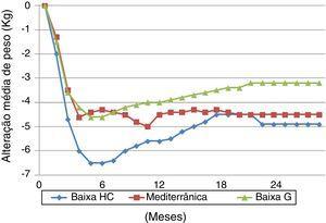 Resultados do Dietary Intervention Randomized Controlled Trial (DIRECT Trial) relativamente à evolução ponderal.