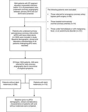 Flowchart of enrollment and follow-up of study patients.