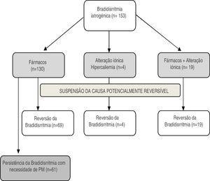 Diagrama: Descrição da população com bradidisrritmia iatrogénica de acordo com a etiologia e a resposta à suspensão da causa potencialmente reversível. PM: pacemaker definitivo.
