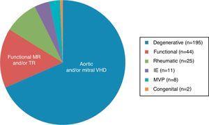Etiologies of valvular heart disease. IE: infectious endocarditis&#59; MR: mitral regurgitation&#59; MVP: mitral valve prolapse&#59; TR: tricuspid regurgitation&#59; VHD: valvular heart disease.