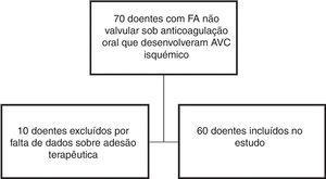 Fluxograma de seleção da amostra.