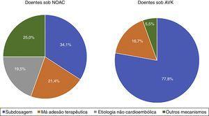 Possíveis mecanismos para ocorrência de AVC em doentes cronicamente anticoagulados com AVK versus NOAC AVK, antivitamínicos K&#59; NOAC, anticoagulantes orais não antivitamínicos K.