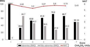 Adesão terapêutica em função do score CHA2DS2‐Vasc.
