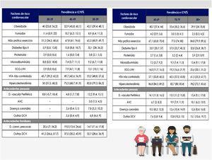 Prevalência de fatores de risco cardiovascular nos diferentes grupos etários.