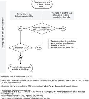 Algoritmo para tratamento de doentes com dislipidemia aterogénica. <span class=