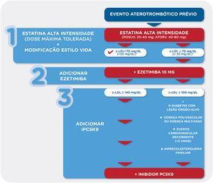 Algoritmo com as recomendações para o tratamento hipolipemiante em doentes com evento aterotrombótico prévio *Em doentes com risco cardiovascular extremo deve ser considerado um valor alvo de c‐LDL < 55mg/dL (exemplo, evento aterotrombótico prévio + diabetes, + atingimento polivascular ou evento cardiovascular recorrente) IPCSK9 ‐ inibidor da PCSK9; LOA: lesão de órgão‐alvo; FRCV: fator de risco cardiovascular.
