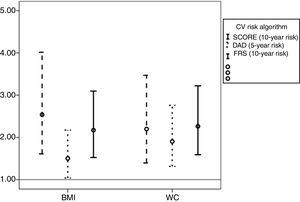 Odds ratios and 95% confidence intervals associated with increased body mass index (BMI) and waist circumference (WC) according to cardiovascular risk score (Systematic Coronary Risk Evaluation (SCORE), the Data Collection on Adverse Events of Anti-HIV Drugs (DAD) risk equation and the Framingham risk score (FRS).