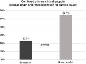 Comparison of combined primary endpoint (cardiac death and rehospitalization for cardiac cause) between successful and unsuccessful groups. Success was defined as achievement of the primary echocardiographic endpoint.