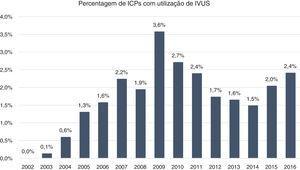 Evolução temporal de 2002 a 2016da percentagem de ICPs com utilização de IVUS.